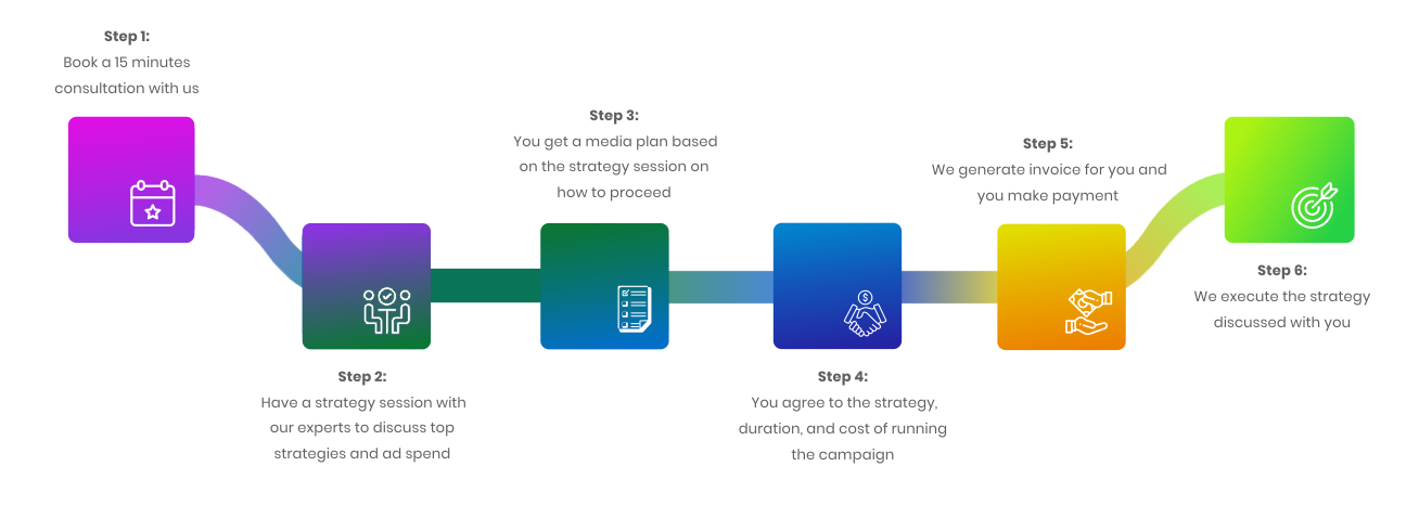 Whogohost Advertising Process